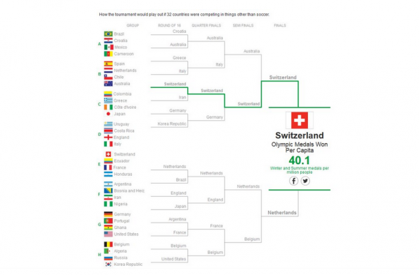 Mondial 2014 : La Suisse est déjà triple championne du monde