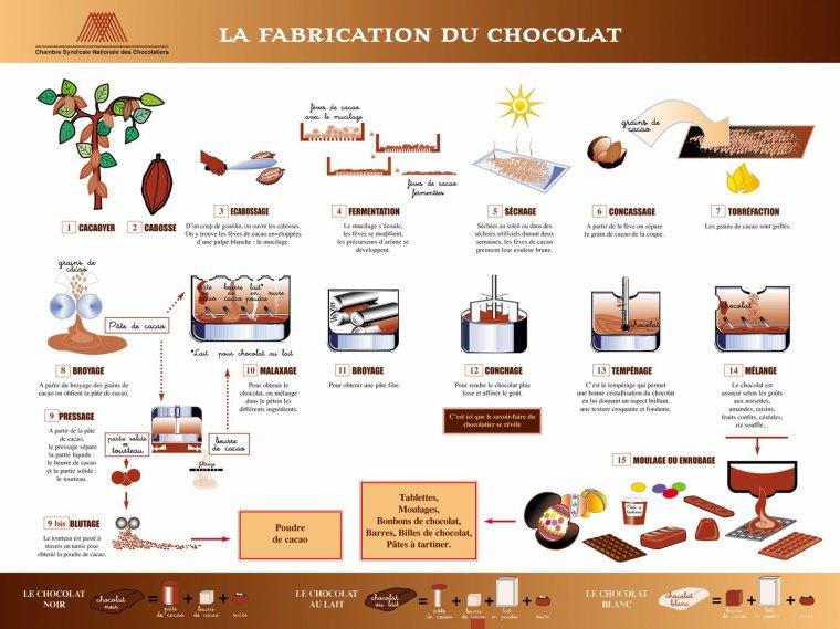 Journée mondiale du chocolat !!!!!!