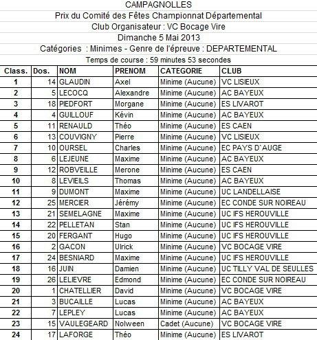 Classements Minimes - Campagnolles 05 05 2013