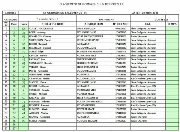 Classement 3e Junior Dep 1 et 2 - St Germain de Tallevende - 28 03 2016