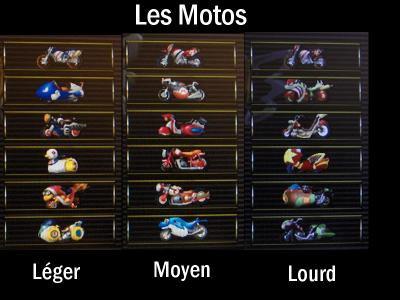 Mario kart wii retrouvez ici des astuces pour pleins de - Tous les personnages mario kart wii ...