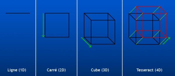 Les 4 dimensions :)