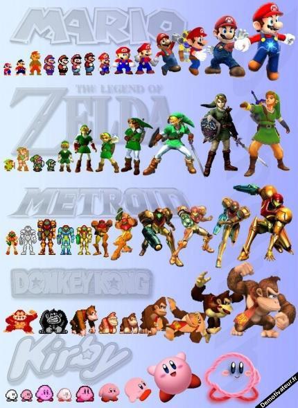 L'évolution des personnages Nintendo ^^