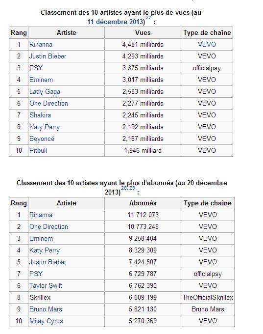 Top 10 artistes sur YouTube (ce ne sont pas tous des artistes)