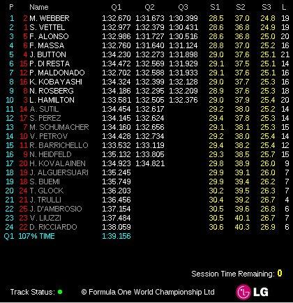 Qualifications Angleterre : Webber prend l'avantage d'un fil