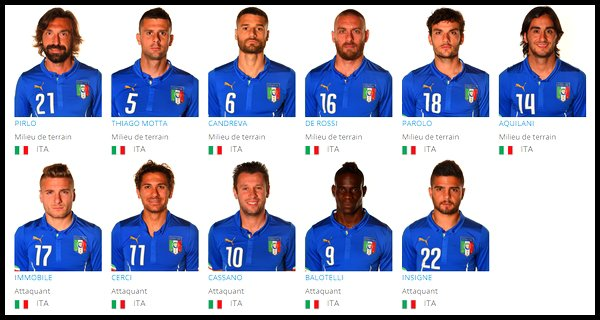 Groupe D : Italie