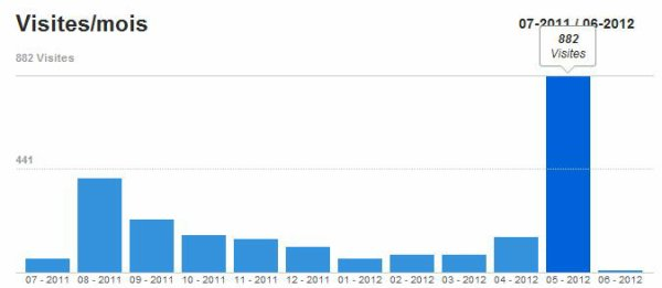 Record de visite de Août 2011 vaincu !!!