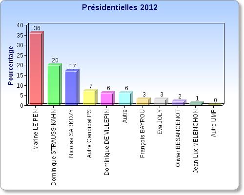 SONDAGE PRESIDENTIELLES 2012 N°1 - VOS VOTES !
