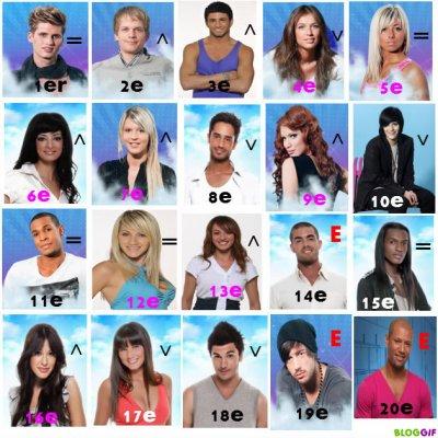 Quels sont tes candidats préférés sur les 4 premieres saisons ?? (15 posssibiltés !!!!!!!!)
