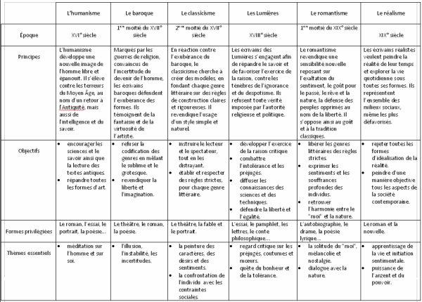 Tableau récapitulatif sur les mouvements littéraires 1