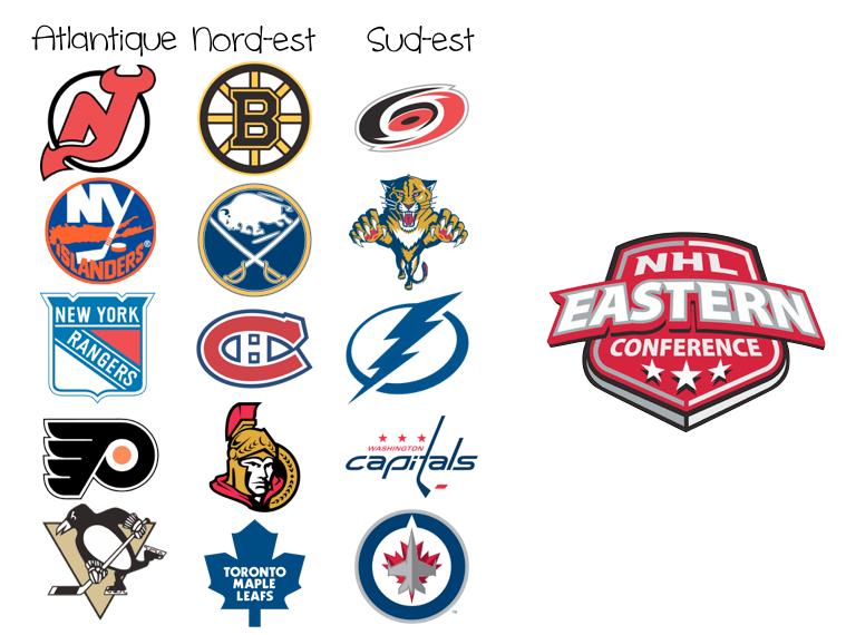 Équipes de l'est