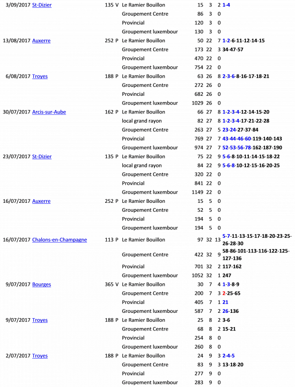 Résultats juillet -août - septembre