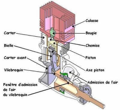 le schema dun moteur le modelisme des voitures a essence. Black Bedroom Furniture Sets. Home Design Ideas