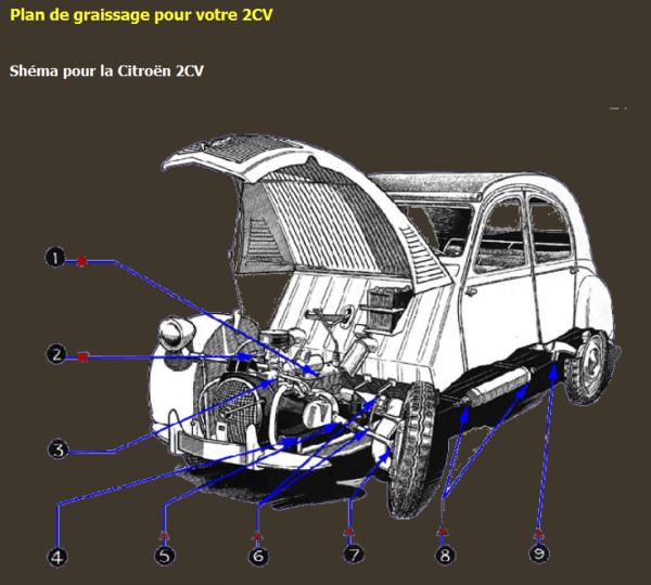 Plan de graissage pour votre 2CV