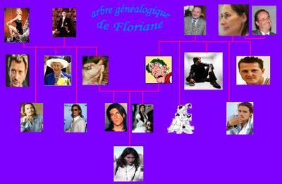 arbre généraologique (floriane ne sait pas dire ... Antonio Banderas