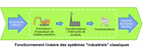 l'ecologie industrielle !