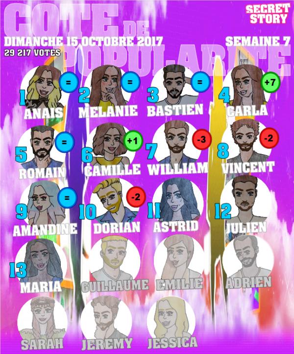 Côte de popularité Semaine 7