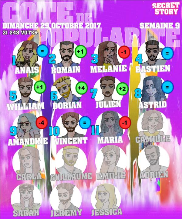 Côte de popularité Semaine 9