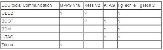 Compared MPPS V18, Kess, KTAG and FgTech 4 ECU tools