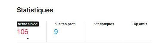 Des visites sur le blog, sùr????