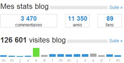 mes stats de mon blog