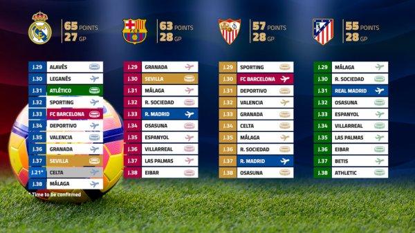 Dernière ligne droite en Liga
