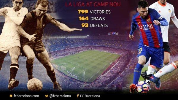 Le FC Barcelone, à une victoire de la 800ème en Liga au Camp Nou