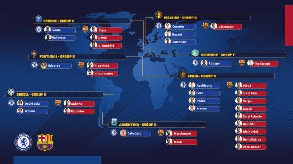 Un Chelsea - FC Barcelone mondial