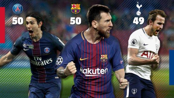 Messi, meilleur buteur 2017 parmi les clubs européens
