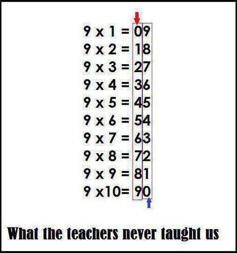 astuce pour apprendre la table de multiplication de 9