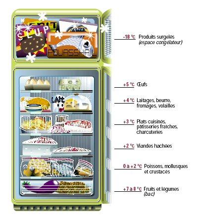 10 produits à ne pas mettre au réfrigérateur.