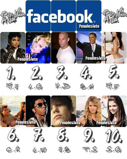 Le TOP 10 des stars qui ont le plus de Fans sur FaceBook
