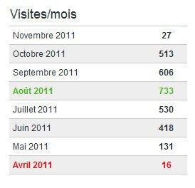 Statistiques des visites !