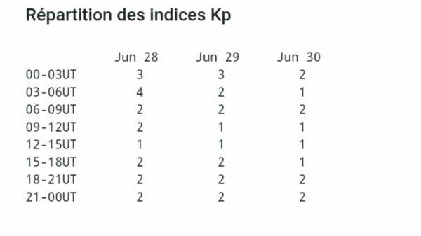 Les indices Kp à la baisse...