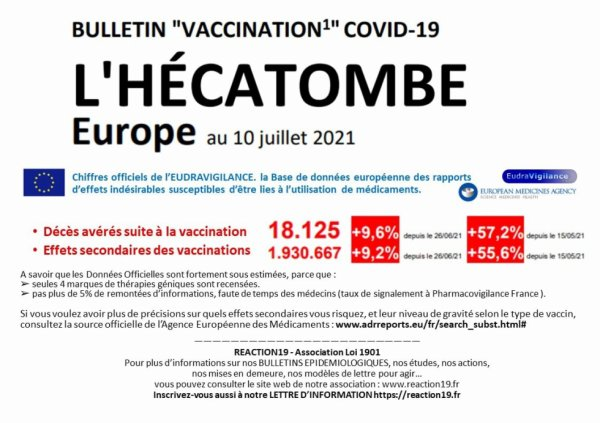 Voici un résumé de la situation catastrophique des vaccinations en Europe à la date du 10 juillet 2021 : 18.125 décès, 1.930.667 effets secondaires, suite à la vaccination. .