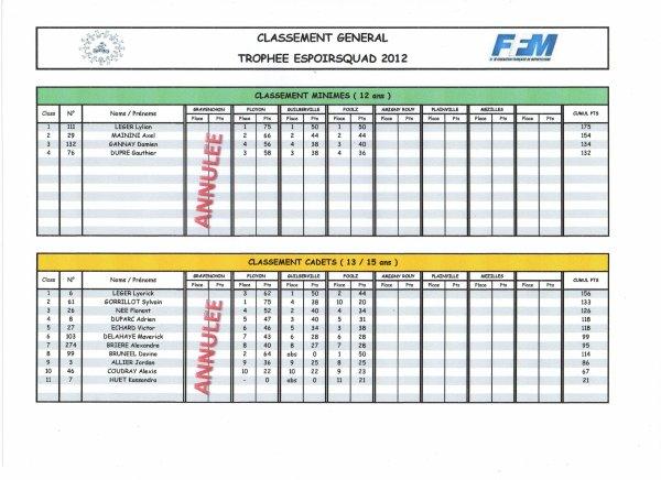 CLASSEMENT TEQ FOOLZ MINIMES/CADETS