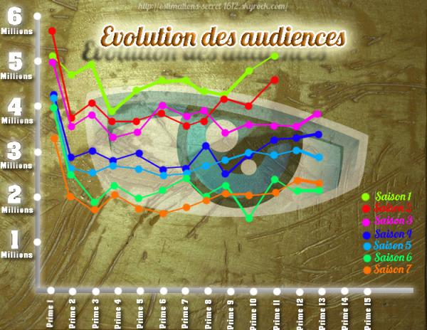 Le Suivi des Audiences - Semaine 13
