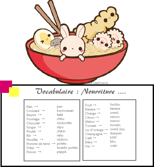 Vocabulaire : Nourriture