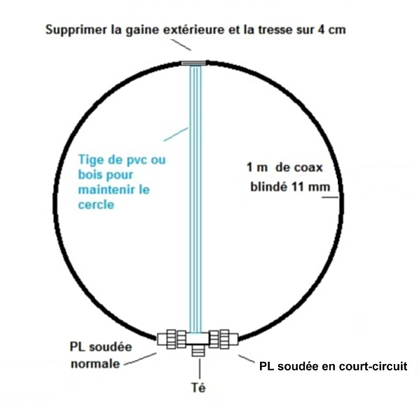 Fabrication d'une antenne gonio