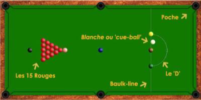 Les règles et fautes de base au snooker