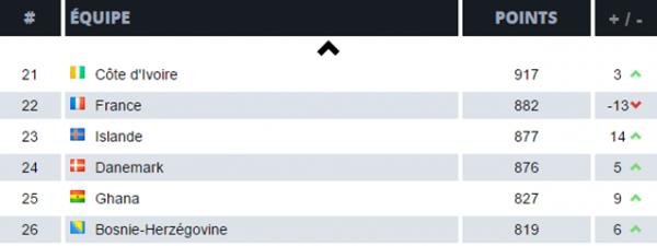 Progrès significatifs pour les Dragons, sur le classement de la FIFA le Pays de Galles est dans le Top 10
