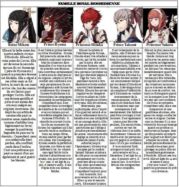 Personnages de Fire Emblem Fates: Nohr VS Hoshido