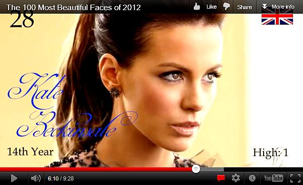 .  Kate est en 28ème position dans le classement des « Plus beaux visages de 2012 », établi par le site TC Candler ! .  Les années précédentes : En 2011 = 22ème / En 2010 = 11ème / En 2009 = 7ème / En 2008 = 3ème / En 2007 = 1ère !!   .