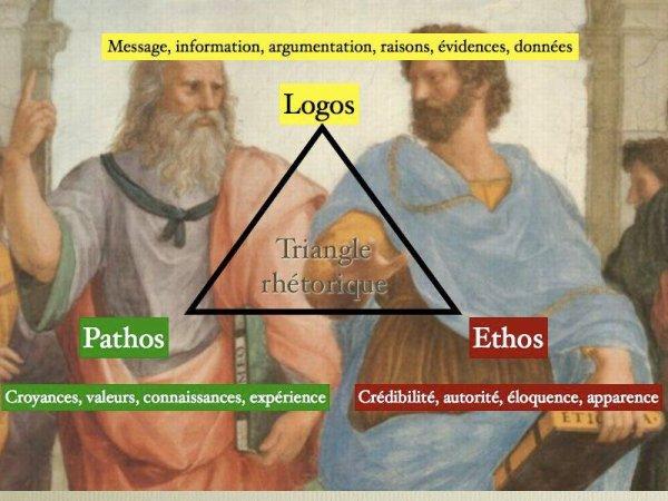 La rhétorique ou discours cartésien (Aristote