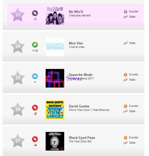 """Les Be Wiz'U ont été placé 23 éme au top 1oo du """" Classement officiel des ventes de singles physiques (du 23 au 26 juin)"""" Il ont méme dépacé des stars international Taio Cruz , David Guetta , ...."""
