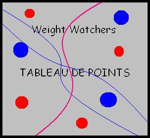 Weight Watchers Tableau Des Points Mincir Ensemble