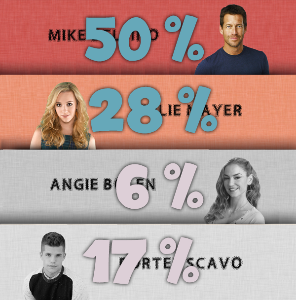 Battle 7 : Mike / Julie / Angie / Porter