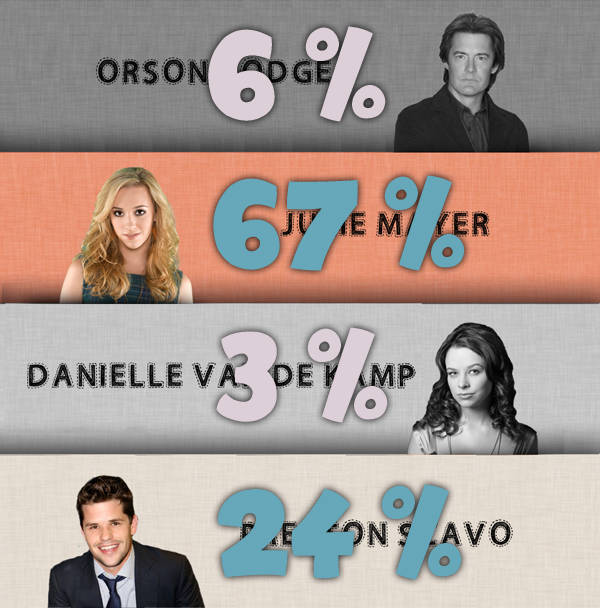 Battle 8 : Orson / Julie / Danielle / Preston