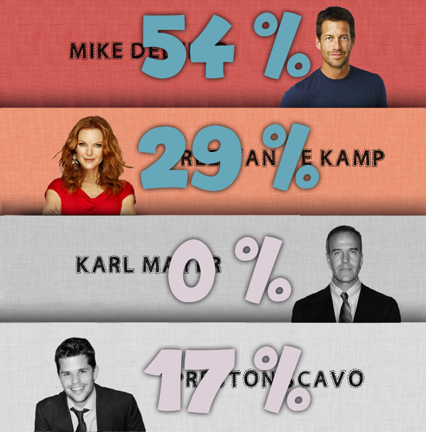 Battle 9 : Mike / Bree / Karl / Preston