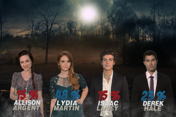 Battle 5 : Allison / Lydia / Isaac / Derek